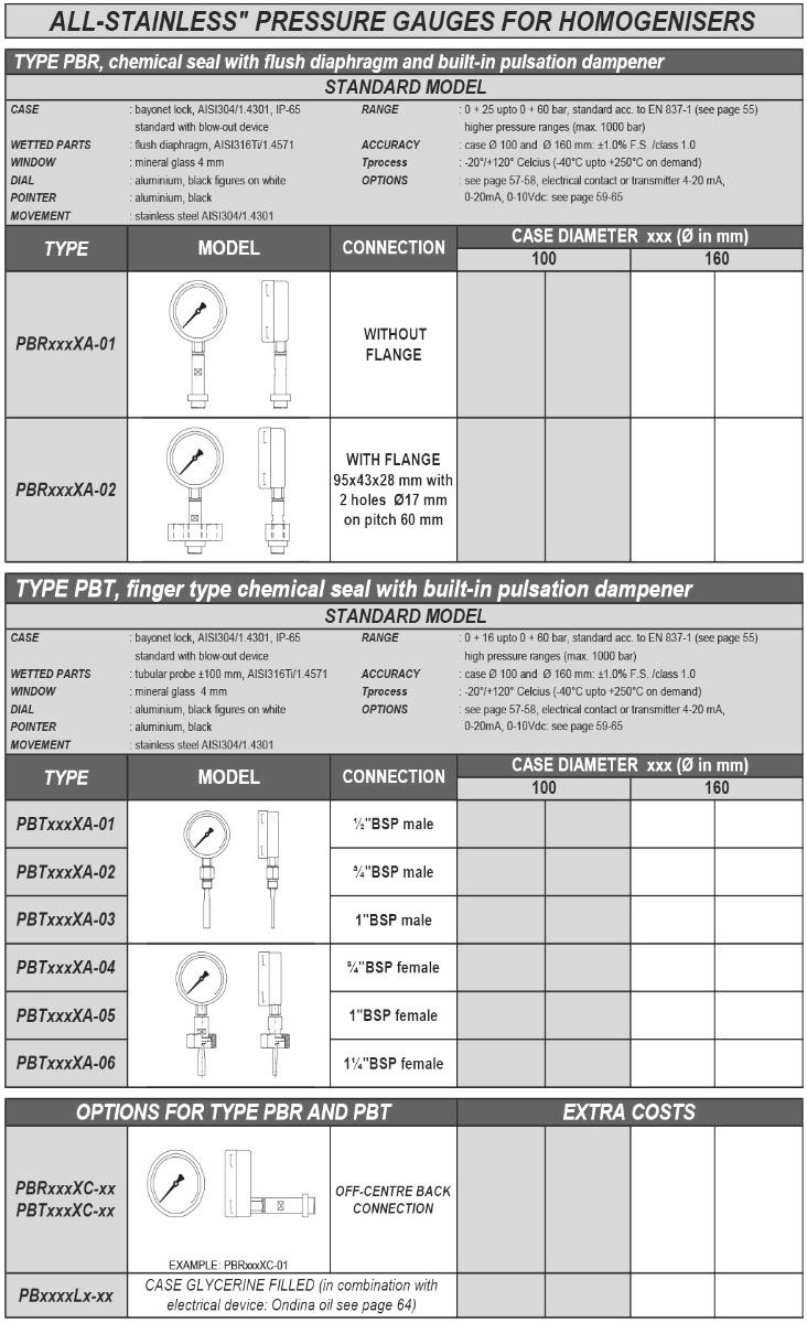 PBR Sanitaire manometer voor homogenisers