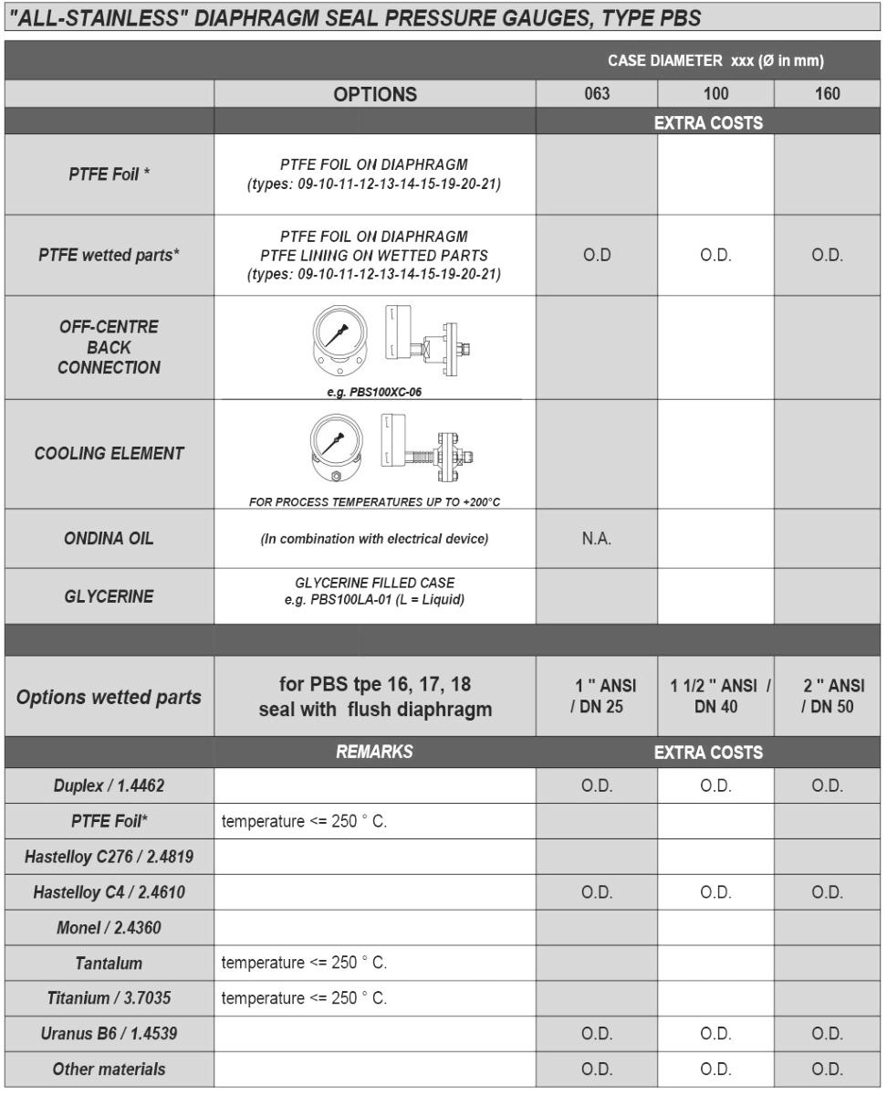 PBS Manometer met chemical seal